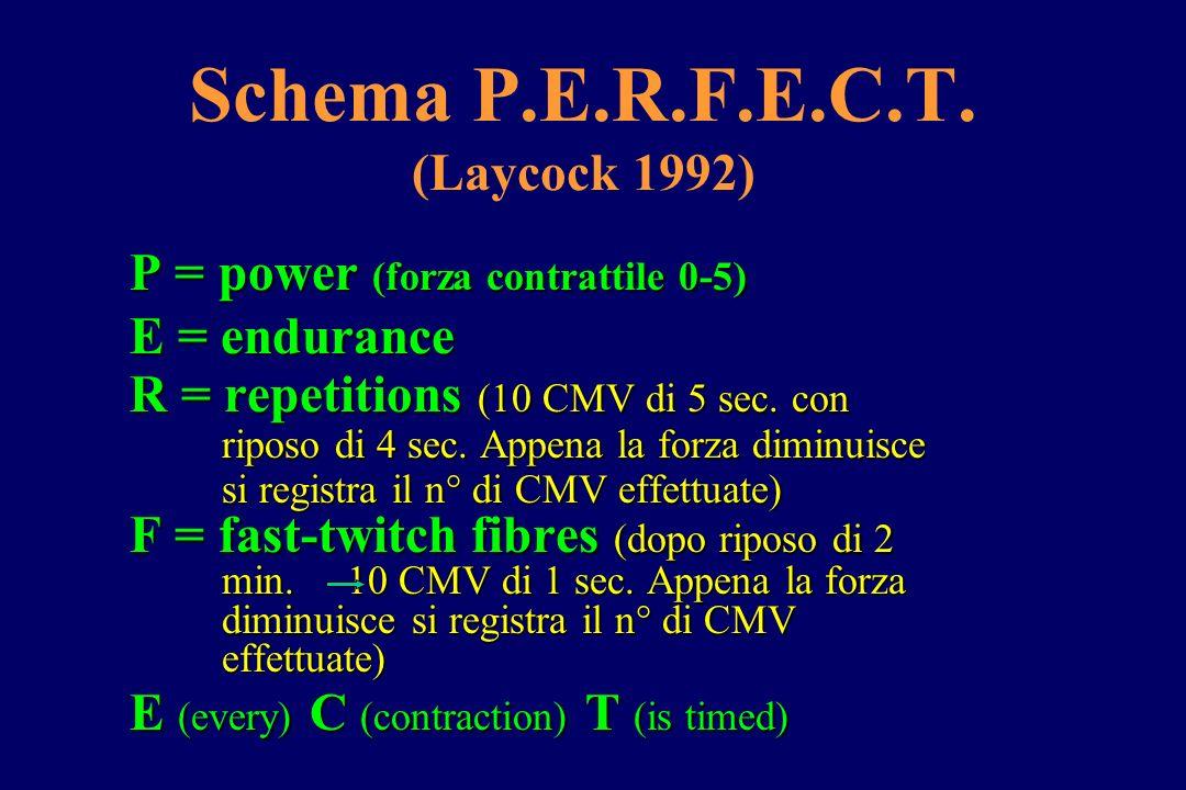 Schema P.E.R.F.E.C.T. (Laycock 1992) P = power (forza contrattile 0-5) E = endurance R = repetitions (10 CMV di 5 sec. con riposo di 4 sec. Appena la