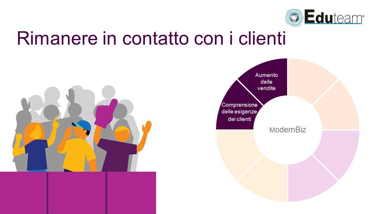 Rimanere in contatto con i clienti Comprensione delle esigenze dei clienti Aumento delle vendite