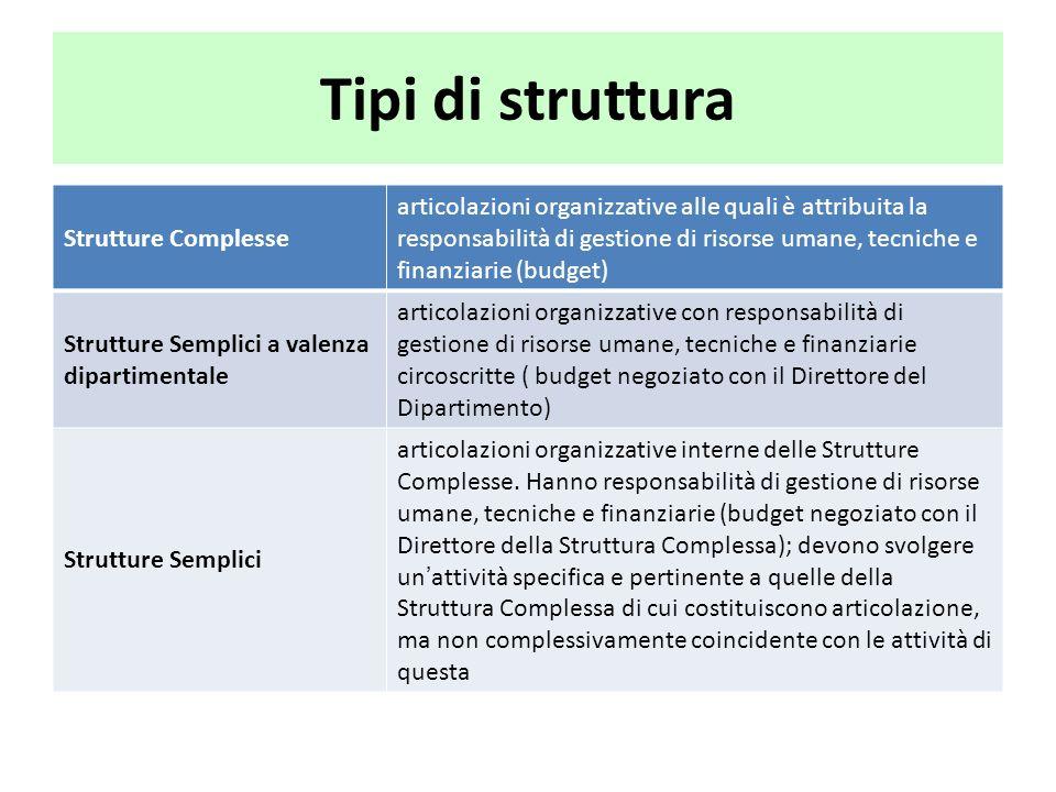 Tipi di struttura Strutture Complesse articolazioni organizzative alle quali è attribuita la responsabilità di gestione di risorse umane, tecniche e f