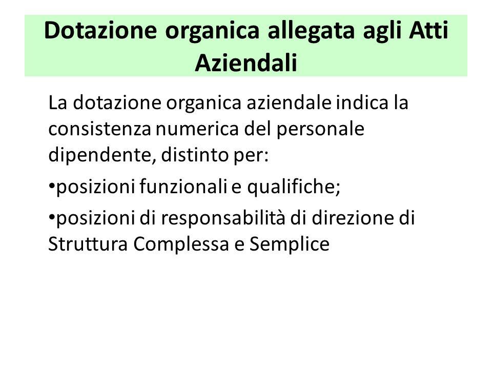 Dotazione organica allegata agli Atti Aziendali La dotazione organica aziendale indica la consistenza numerica del personale dipendente, distinto per: