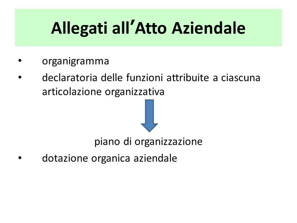 Allegati all'Atto Aziendale organigramma declaratoria delle funzioni attribuite a ciascuna articolazione organizzativa piano di organizzazione dotazio