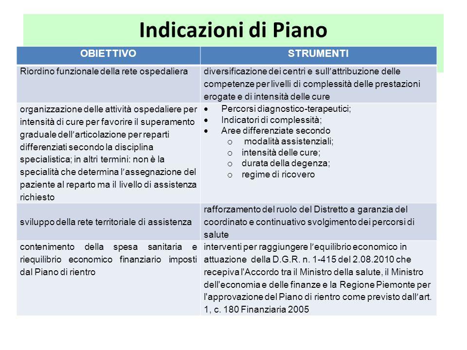 Indicazioni di Piano OBIETTIVOSTRUMENTI Riordino funzionale della rete ospedaliera diversificazione dei centri e sull'attribuzione delle competenze pe