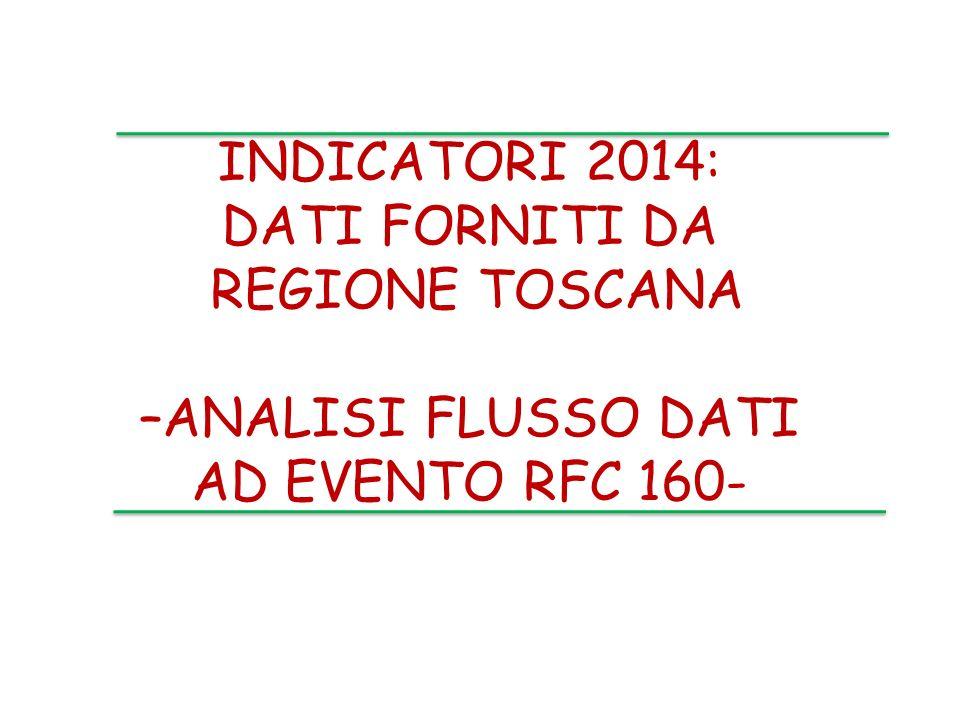 INDICATORI 2014: DATI FORNITI DA REGIONE TOSCANA –ANALISI FLUSSO DATI AD EVENTO RFC 160-