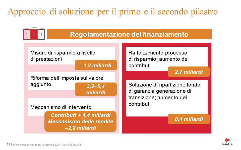 11 | Riforma della pervideza per la vecchiaia 2020 | Cc-Ti | 02.09.2015 Approccio di soluzione per il primo e il secondo pilastro Regolamentazione del finanziamento IIIIII Misure di risparmio a livello di prestazioni Riforma dell'imposta sul valore aggiunto Meccanismo di intervento –1,2 miliardi 3,2–5,4 miliardi Rafforzamento processo di risparmio; aumento dei contributi Soluzione di ripartizione fondo di garanzia generazione di transizione; aumento dei contributi 2,7 miliardi 0,4 miliardi Contributi + 4,4 miliardi Meccanismo delle rendite –2,2 miliardi