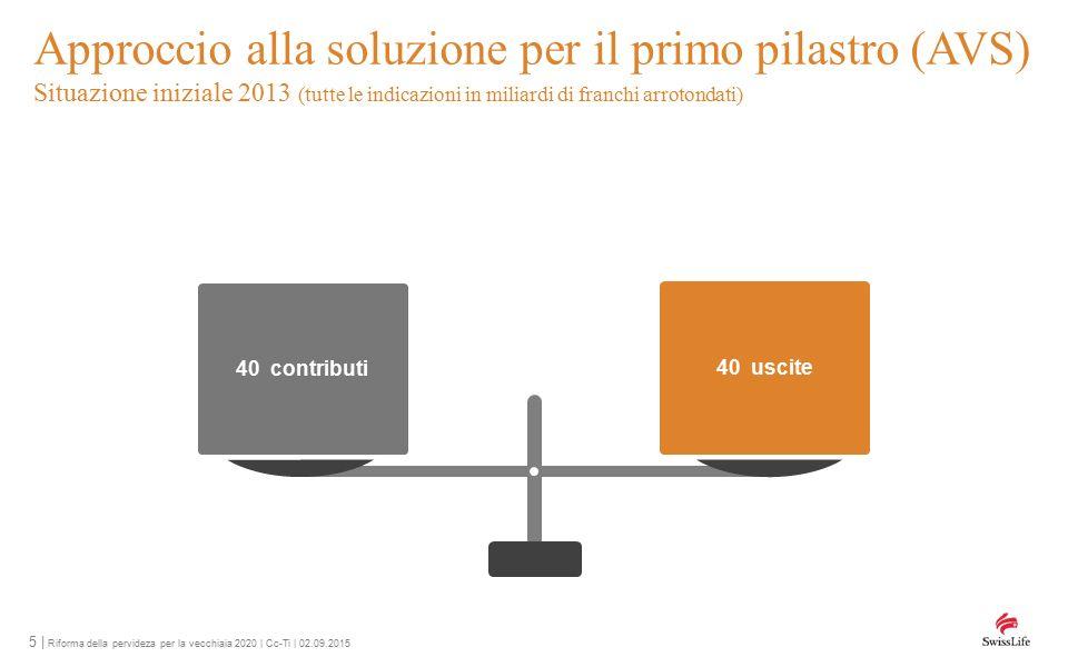 6   Riforma della pervideza per la vecchiaia 2020   Cc-Ti   02.09.2015 Approccio alla soluzione per il primo pilastro (AVS) Sviluppo 2030 (tutte le indicazioni in miliardi di franchi arrotondati) 60 uscite 52 contributi 5 riforma 2020 –1 riforma 2020 – 8– 8