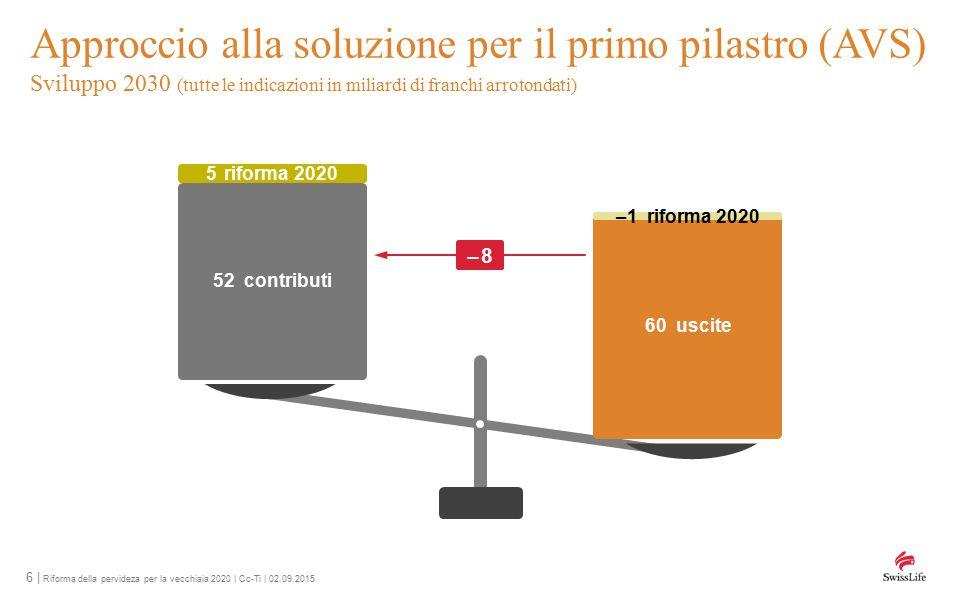 6 | Riforma della pervideza per la vecchiaia 2020 | Cc-Ti | 02.09.2015 Approccio alla soluzione per il primo pilastro (AVS) Sviluppo 2030 (tutte le indicazioni in miliardi di franchi arrotondati) 60 uscite 52 contributi 5 riforma 2020 –1 riforma 2020 – 8– 8
