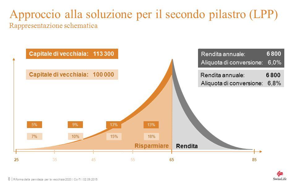 8 | Riforma della pervideza per la vecchiaia 2020 | Cc-Ti | 02.09.2015 Approccio alla soluzione per il secondo pilastro (LPP) Rappresentazione schematica 256585 Risparmiare Rendita Capitale di vecchiaia:100 000 Aliquota di conversione: 6,8% Rendita annuale: 6 800 Capitale di vecchiaia:113 300 Rendita annuale: 6 800 Aliquota di conversione: 6,0% 354555 7%10% 15%18% 5%9% 13%