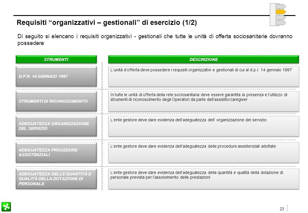 23 Requisiti organizzativi – gestionali di esercizio (1/2) Di seguito si elencano i requisiti organizzativi - gestionali che tutte le unità di offerta sociosanitarie dovranno possedere STRUMENTI DESCRIZIONE D.P.R.