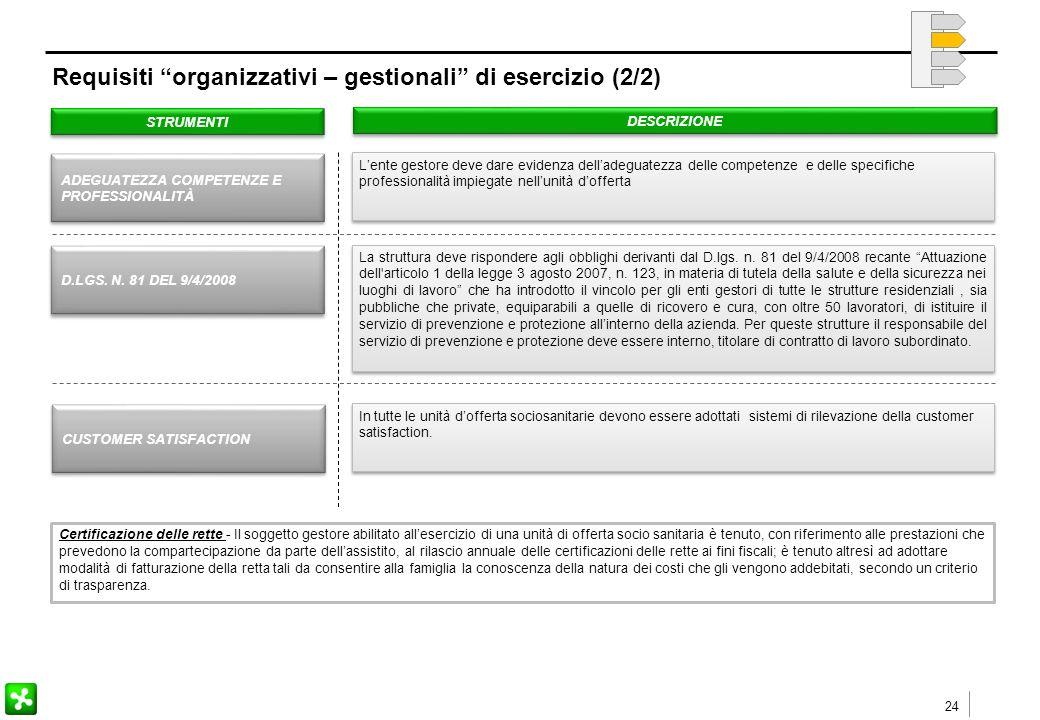 24 Requisiti organizzativi – gestionali di esercizio (2/2) STRUMENTI DESCRIZIONE D.LGS.