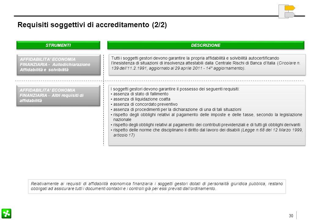 30 Requisiti soggettivi di accreditamento (2/2) STRUMENTI DESCRIZIONE Tutti i soggetti gestori devono garantire la propria affidabilità e solvibilità autocertificando l'inesistenza di situazioni di insolvenza attestabili dalla Centrale Rischi di Banca d'Italia (Circolare n.