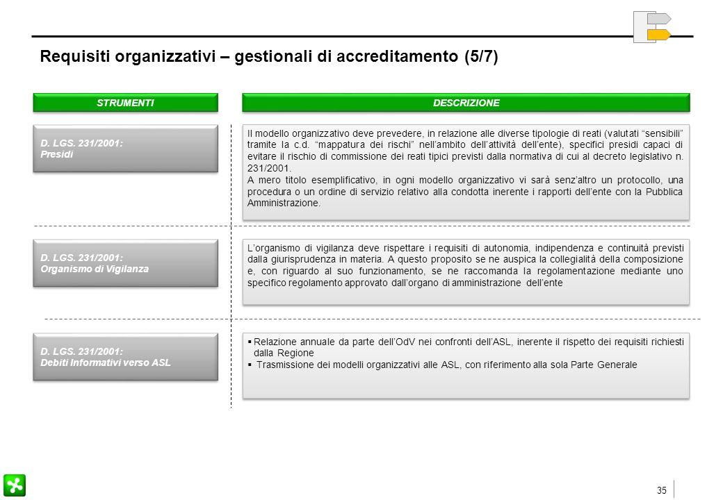 35 Requisiti organizzativi – gestionali di accreditamento (5/7) STRUMENTI DESCRIZIONE Il modello organizzativo deve prevedere, in relazione alle diverse tipologie di reati (valutati sensibili tramite la c.d.