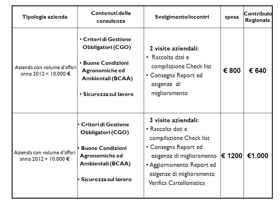 Tipologia azienda Contenuti della consulenza Svolgimento/incontrispesa Contributo Regionale Azienda con volume d'affari anno 2012 < 10.000 € Criteri di Gestione Obbligatori (CGO) Buone Condizioni Agronomiche ed Ambientali (BCAA) Sicurezza sul lavoro 2 visite aziendali: Raccolta dati e compilazione Check list Consegna Report ed esigenze di miglioramento € 800€ 640 Azienda con volume d'affari anno 2012 > 10.000 € Criteri di Gestione Obbligatori (CGO) Buone Condizioni Agronomiche ed Ambientali (BCAA) Sicurezza sul lavoro 3 visite aziendali: Raccolta dati e compilazione Check list Consegna Report ed esigenze di miglioramento Aggiornamento Report ed esigenze di miglioramento Verifica Cartellonistica € 1200€1.000