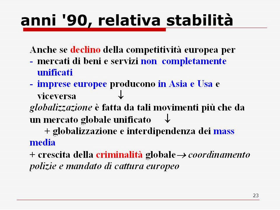 23 anni 90, relativa stabilità