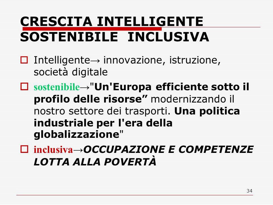 34 CRESCITA INTELLIGENTE SOSTENIBILE INCLUSIVA  Intelligente → innovazione, istruzione, società digitale  sostenibile → Un Europa efficiente sotto il profilo delle risorse modernizzando il nostro settore dei trasporti.