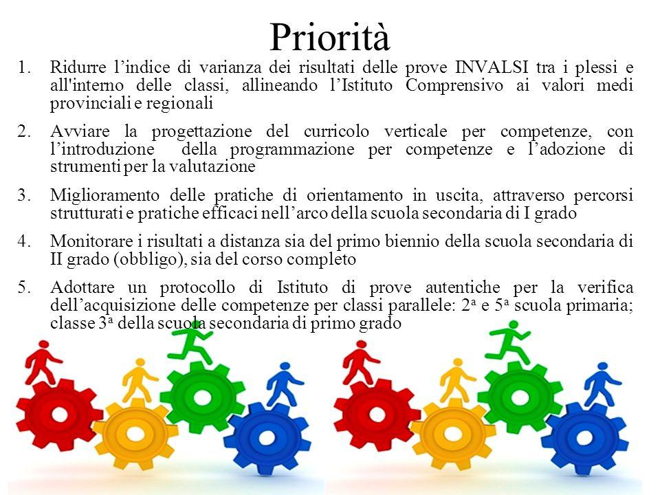 Priorità 1.Ridurre l'indice di varianza dei risultati delle prove INVALSI tra i plessi e all'interno delle classi, allineando l'Istituto Comprensivo a