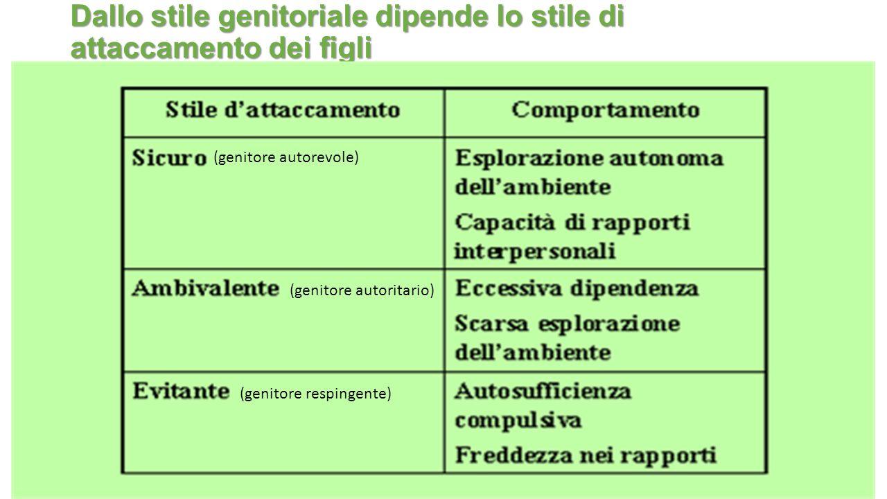 Dallo stile genitoriale dipende lo stile di attaccamento dei figli (genitore autorevole) (genitore autoritario) (genitore respingente)