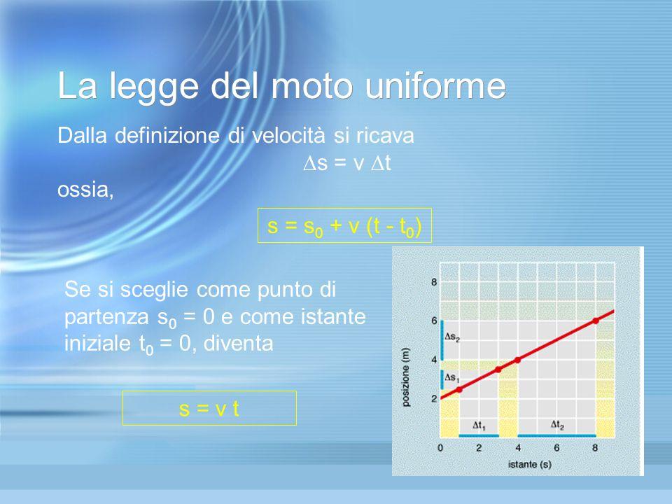La legge del moto uniforme Dalla definizione di velocità si ricava  s = v  t ossia, s = s 0 + v (t - t 0 ) Se si sceglie come punto di partenza s 0