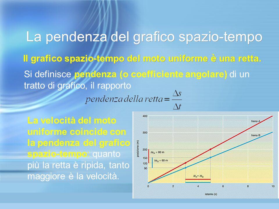 La pendenza del grafico spazio-tempo Il grafico spazio-tempo del moto uniforme è una retta. La velocità del moto uniforme coincide con la pendenza del