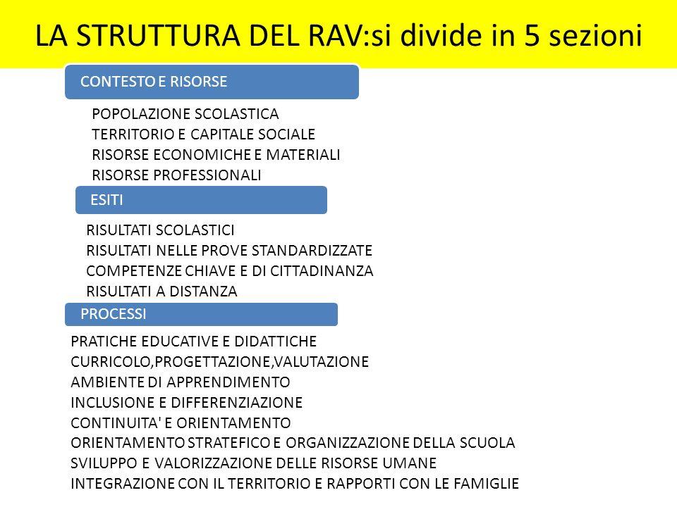 LA STRUTTURA DEL RAV:si divide in 5 sezioni CONTESTO E RISORSE POPOLAZIONE SCOLASTICA TERRITORIO E CAPITALE SOCIALE RISORSE ECONOMICHE E MATERIALI RIS