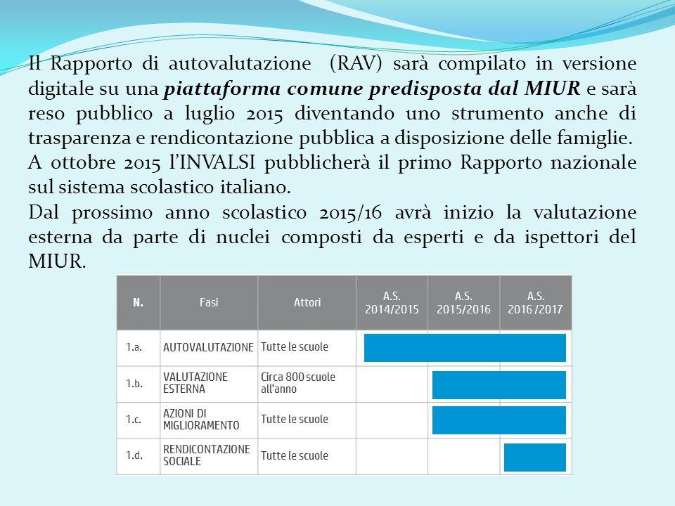 Il Rapporto di autovalutazione (RAV) sarà compilato in versione digitale su una piattaforma comune predisposta dal MIUR e sarà reso pubblico a luglio 2015 diventando uno strumento anche di trasparenza e rendicontazione pubblica a disposizione delle famiglie.