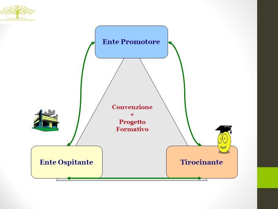 Ente Promotore Ente OspitanteTirocinante Convenzione + Progetto Formativo