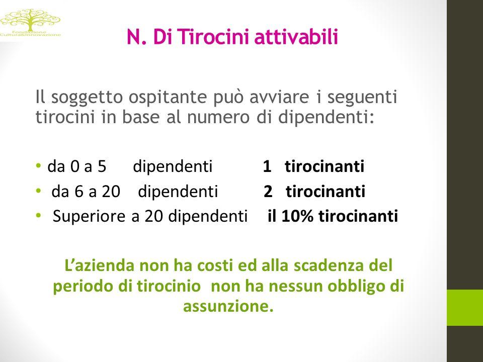 N. Di Tirocini attivabili Il soggetto ospitante può avviare i seguenti tirocini in base al numero di dipendenti: da 0 a 5 dipendenti 1 tirocinanti da