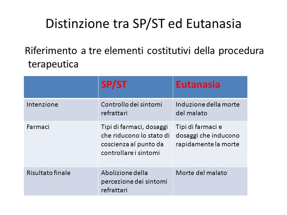 Distinzione tra SP/ST ed Eutanasia Riferimento a tre elementi costitutivi della procedura terapeutica SP/STEutanasia IntenzioneControllo dei sintomi r
