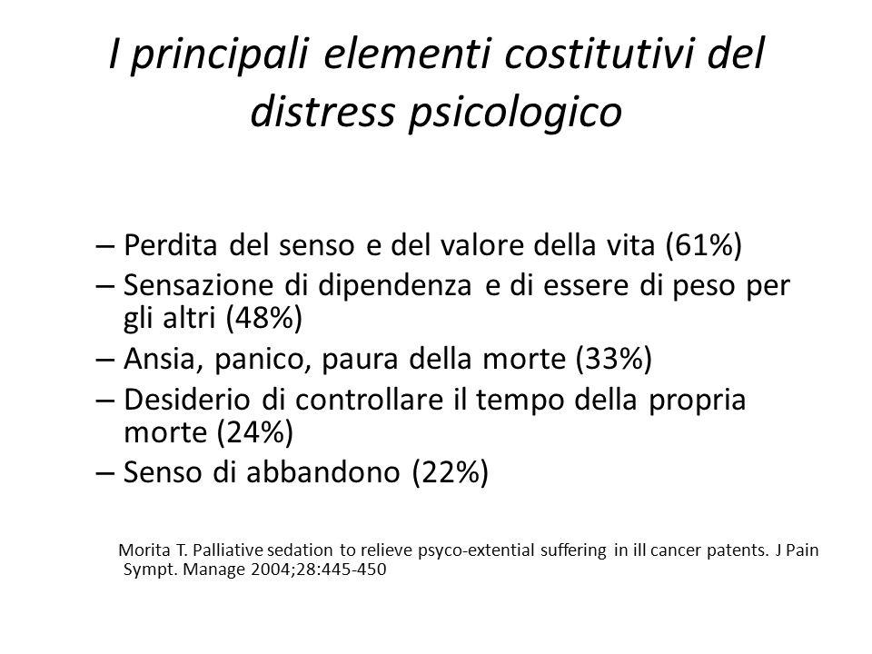 I principali elementi costitutivi del distress psicologico – Perdita del senso e del valore della vita (61%) – Sensazione di dipendenza e di essere di