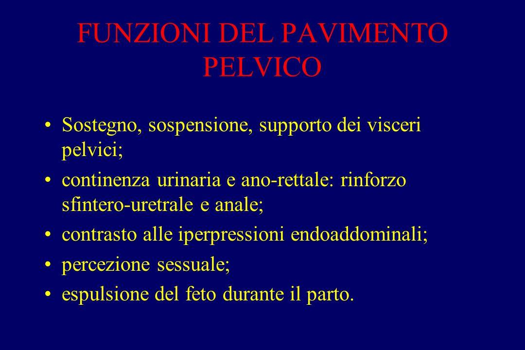 FUNZIONI DEL PAVIMENTO PELVICO Sostegno, sospensione, supporto dei visceri pelvici; continenza urinaria e ano-rettale: rinforzo sfintero-uretrale e an