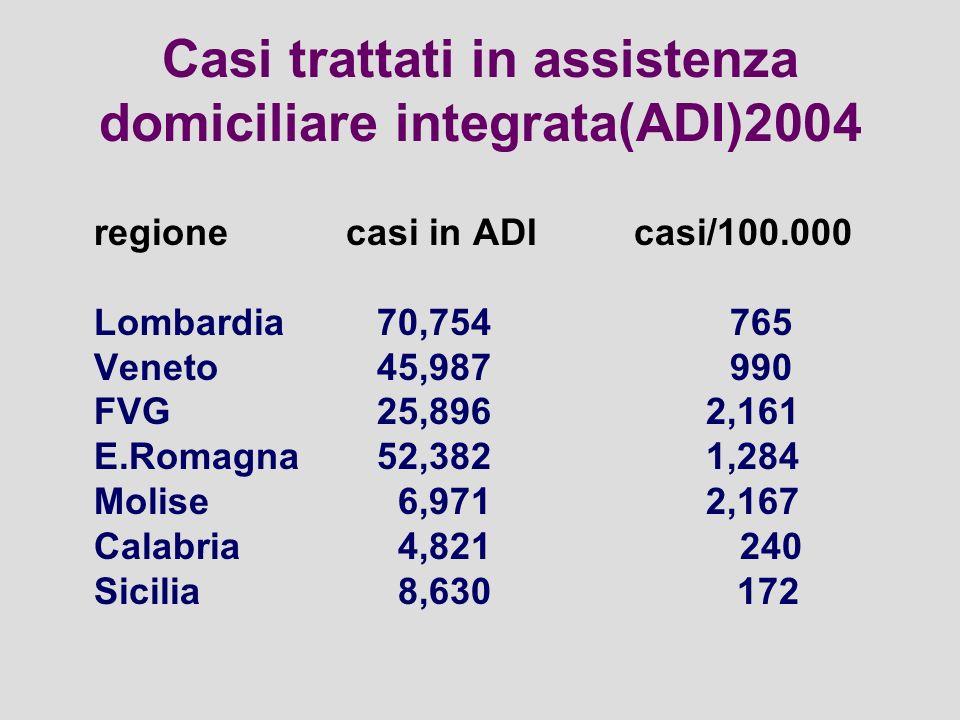 Casi trattati in assistenza domiciliare integrata(ADI)2004 regione casi in ADIcasi/100.000 Lombardia 70,754765 Veneto 45,987990 FVG 25,896 2,161 E.Romagna 52,382 1,284 Molise 6,971 2,167 Calabria 4,821 240 Sicilia 8,630 172