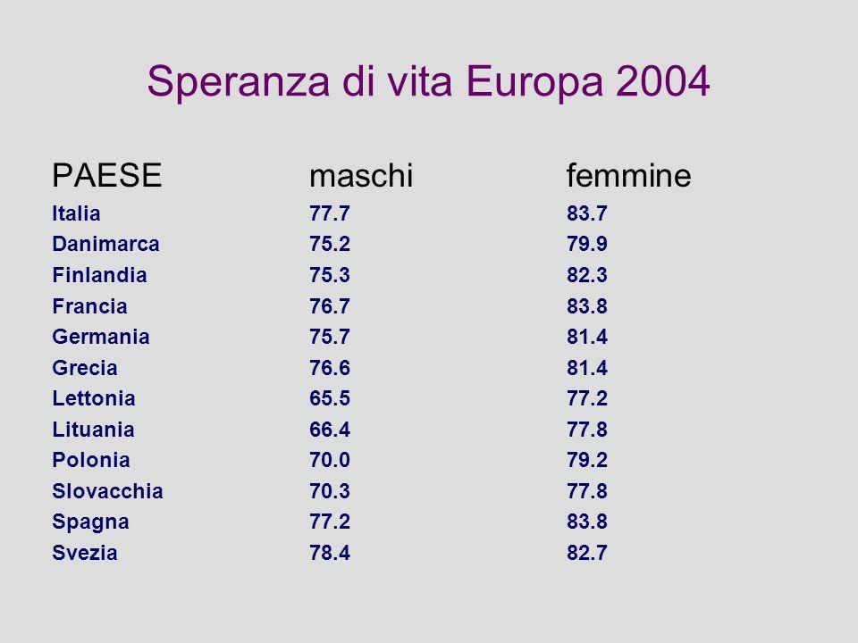 Speranza di vita Europa 2004 PAESEmaschifemmine Italia77.783.7 Danimarca75.279.9 Finlandia75.382.3 Francia76.783.8 Germania75.781.4 Grecia76.681.4 Lettonia65.577.2 Lituania66.477.8 Polonia70.079.2 Slovacchia70.377.8 Spagna77.283.8 Svezia78.482.7