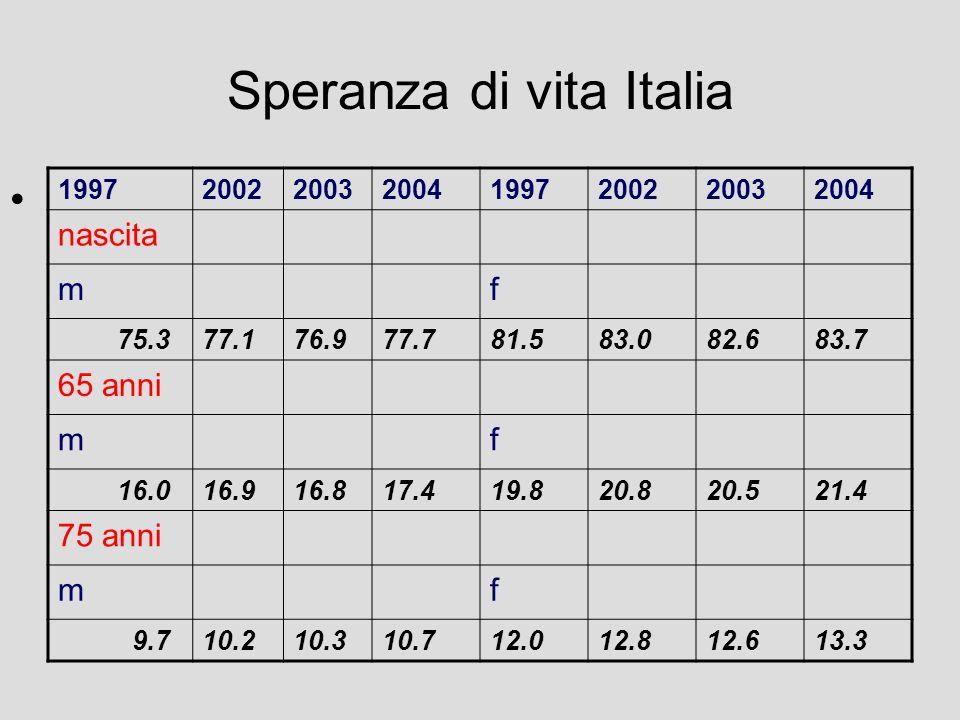 Speranza di vita Italia 19972002200320041997200220032004 nascita mf 75.377.176.977.781.583.082.683.7 65 anni mf 16.016.916.817.419.820.820.521.4 75 anni mf 9.710.210.310.712.012.812.613.3