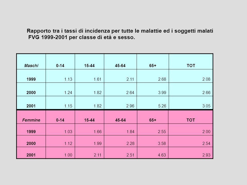 Rapporto tra i tassi di incidenza per tutte le malattie ed i soggetti malati FVG 1999-2001 per classe di età e sesso.