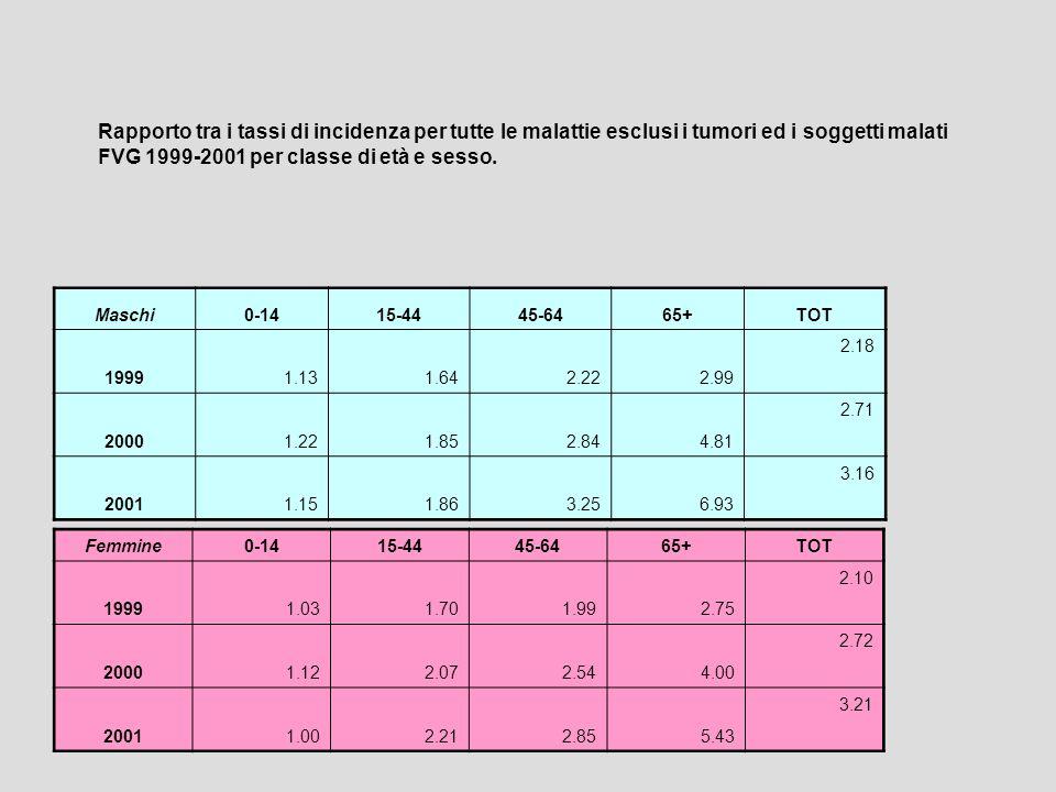 Rapporto tra i tassi di incidenza per tutte le malattie esclusi i tumori ed i soggetti malati FVG 1999-2001 per classe di età e sesso. Maschi0-1415-44