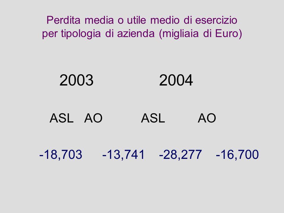 Perdita media o utile medio di esercizio per tipologia di azienda (migliaia di Euro) 20032004 ASL AO ASL AO -18,703-13,741-28,277-16,700