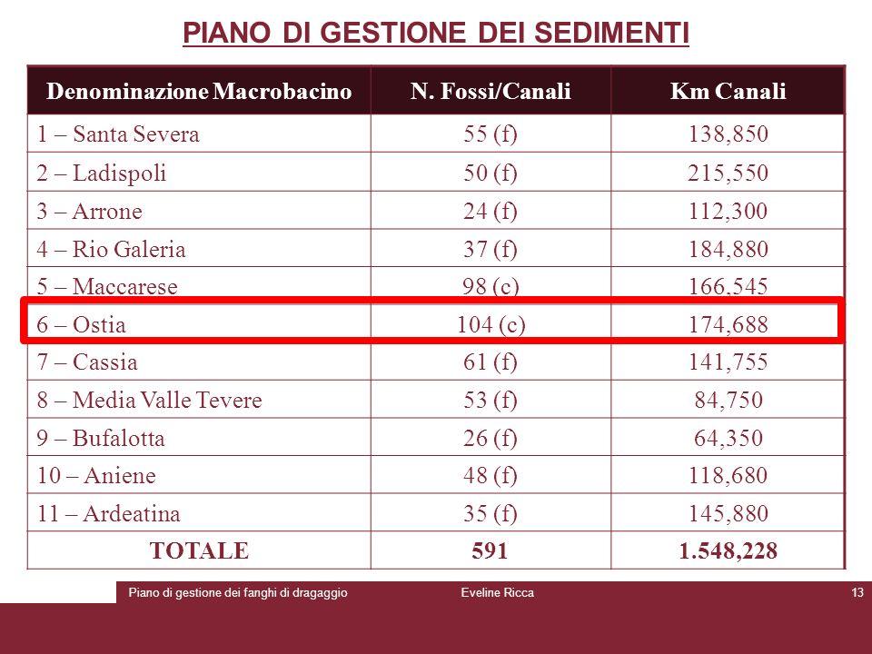 Piano di gestione dei fanghi di dragaggioEveline Ricca13 PIANO DI GESTIONE DEI SEDIMENTI Denominazione MacrobacinoN. Fossi/CanaliKm Canali 1 – Santa S