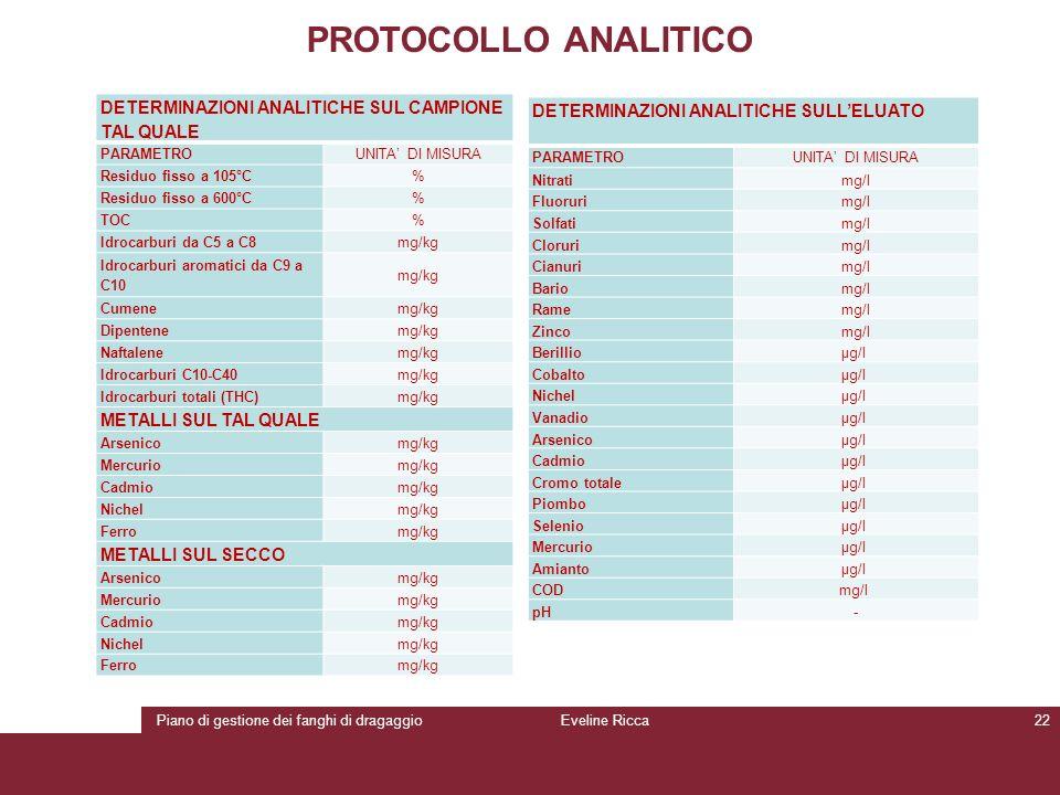 Piano di gestione dei fanghi di dragaggioEveline Ricca22 PROTOCOLLO ANALITICO DETERMINAZIONI ANALITICHE SUL CAMPIONE TAL QUALE PARAMETROUNITA' DI MISU