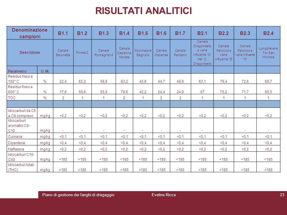 Piano di gestione dei fanghi di dragaggioEveline Ricca23 RISULTATI ANALITICI Denominazione campioni B1.1B1.2B1.3B1.4B1.5B1.6B1.7B2.1B2.2B2.3B2.4 Descr