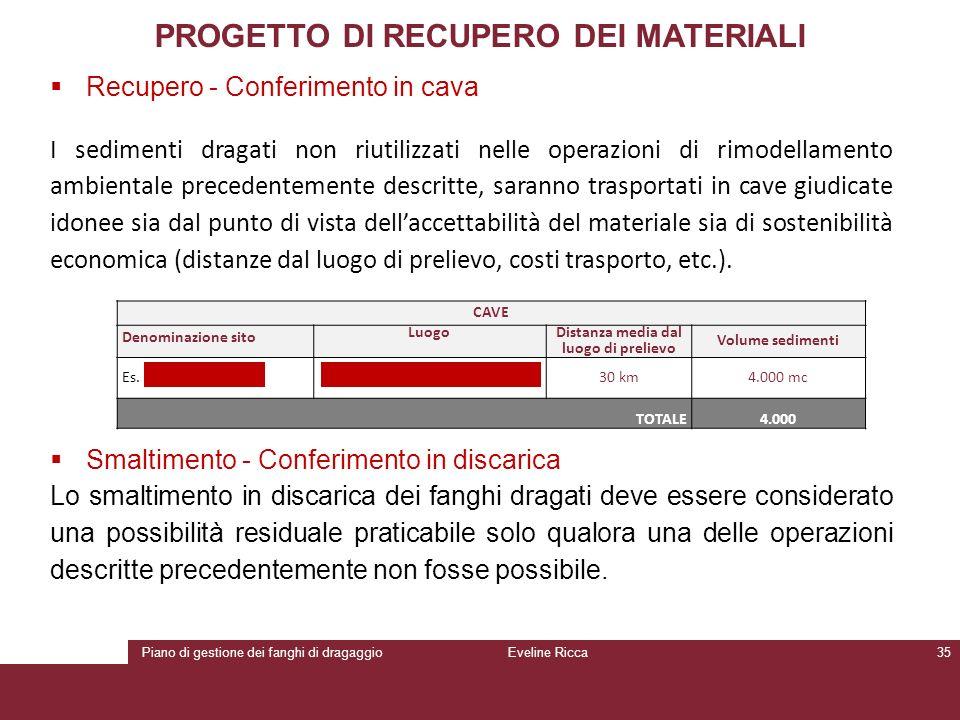 Piano di gestione dei fanghi di dragaggioEveline Ricca35 PROGETTO DI RECUPERO DEI MATERIALI  Recupero - Conferimento in cava I sedimenti dragati non