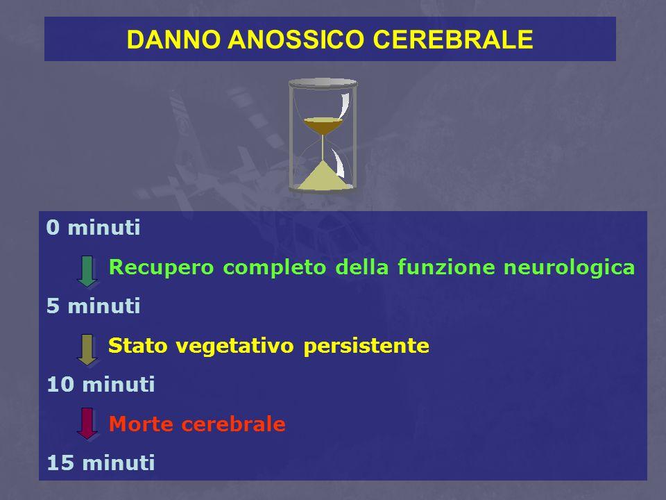 DANNO ANOSSICO CEREBRALE 0 minuti Recupero completo della funzione neurologica 5 minuti Stato vegetativo persistente 10 minuti Morte cerebrale 15 minu