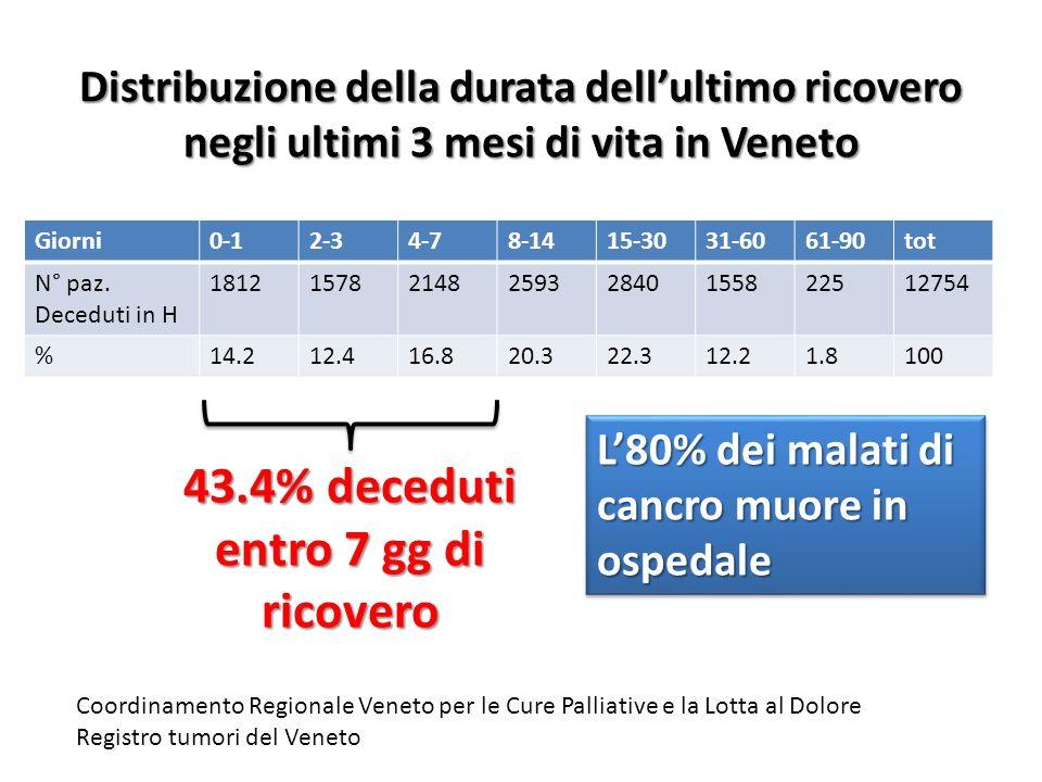 Distribuzione della durata dell'ultimo ricovero negli ultimi 3 mesi di vita in Veneto Giorni0-12-34-78-1415-3031-6061-90tot N° paz. Deceduti in H 1812