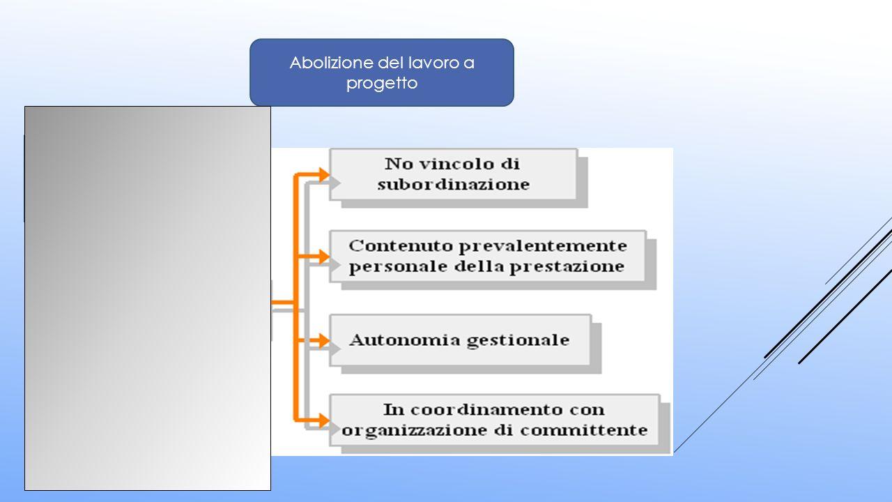 Abolizione del lavoro a progetto Peculiarità della Co.Co.Pro: Progetto ed obiettivo progettuale