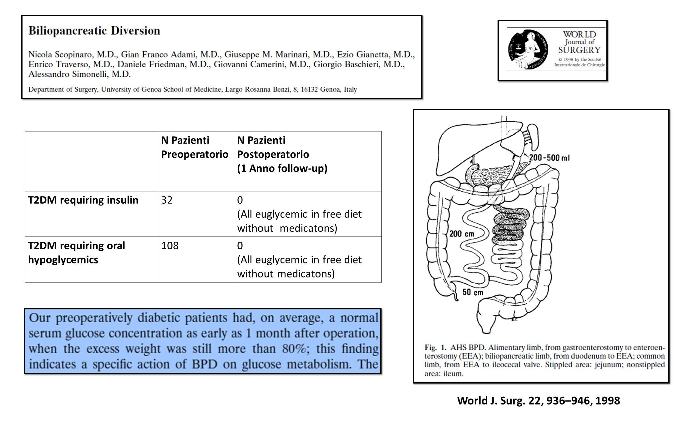 World J. Surg. 22, 936–946, 1998 N Pazienti Preoperatorio N Pazienti Postoperatorio (1 Anno follow-up) T2DM requiring insulin320 (All euglycemic in fr