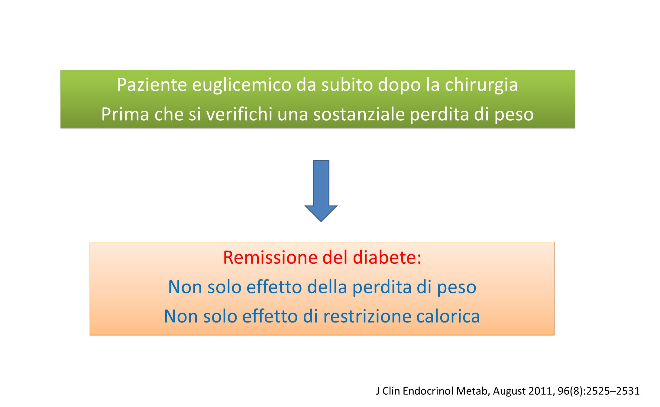 Remissione del diabete: Non solo effetto della perdita di peso Non solo effetto di restrizione calorica Remissione del diabete: Non solo effetto della