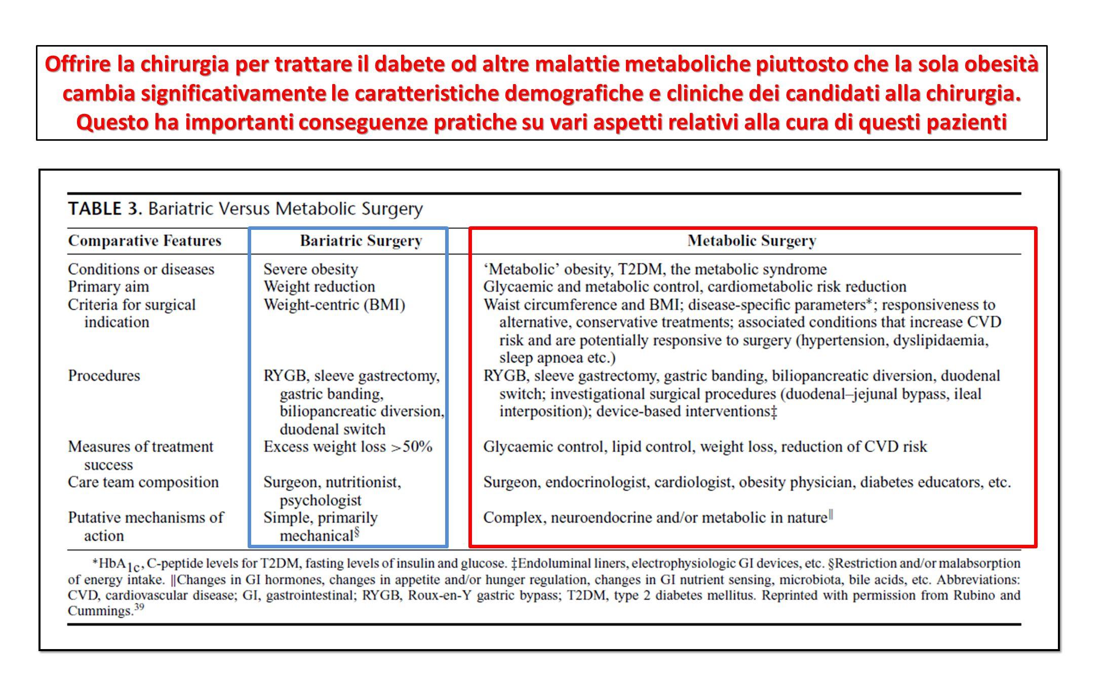 Offrire la chirurgia per trattare il dabete od altre malattie metaboliche piuttosto che la sola obesità cambia significativamente le caratteristiche d