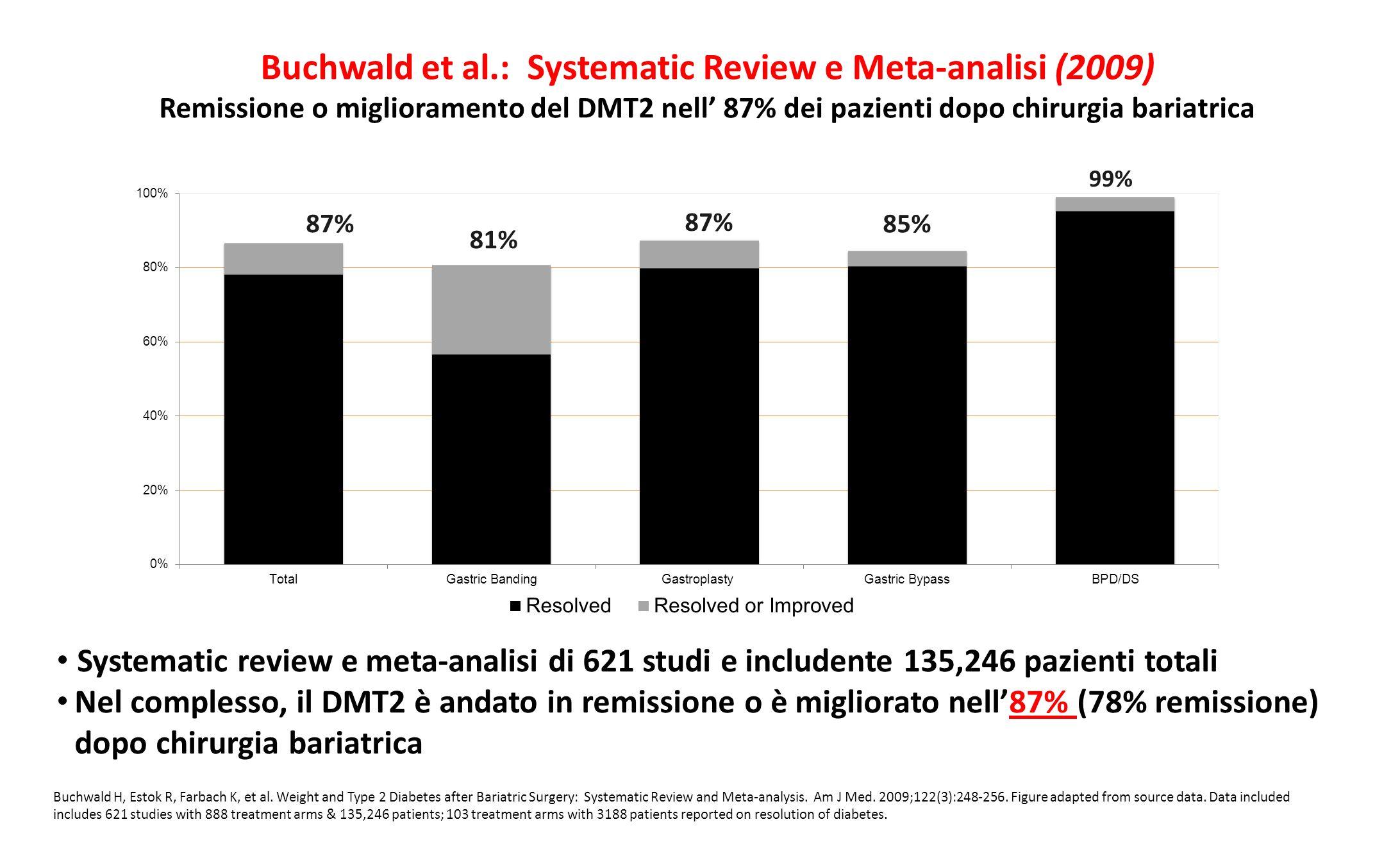 Buchwald et al.: Systematic Review e Meta-analisi (2009) Remissione o miglioramento del DMT2 nell' 87% dei pazienti dopo chirurgia bariatrica Buchwald
