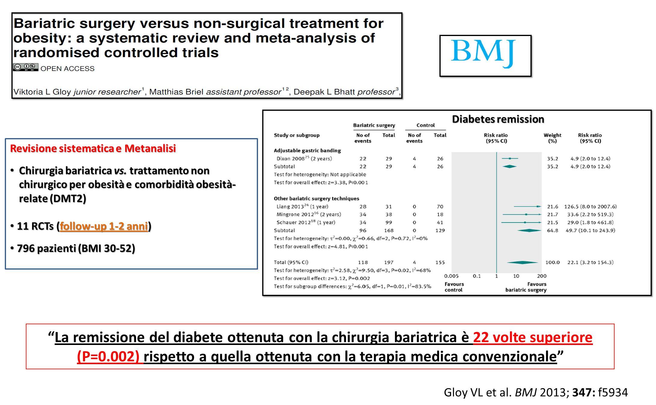 Revisione sistematica e Metanalisi Chirurgia bariatrica vs. trattamento non chirurgico per obesità e comorbidità obesità- relate (DMT2) Chirurgia bari