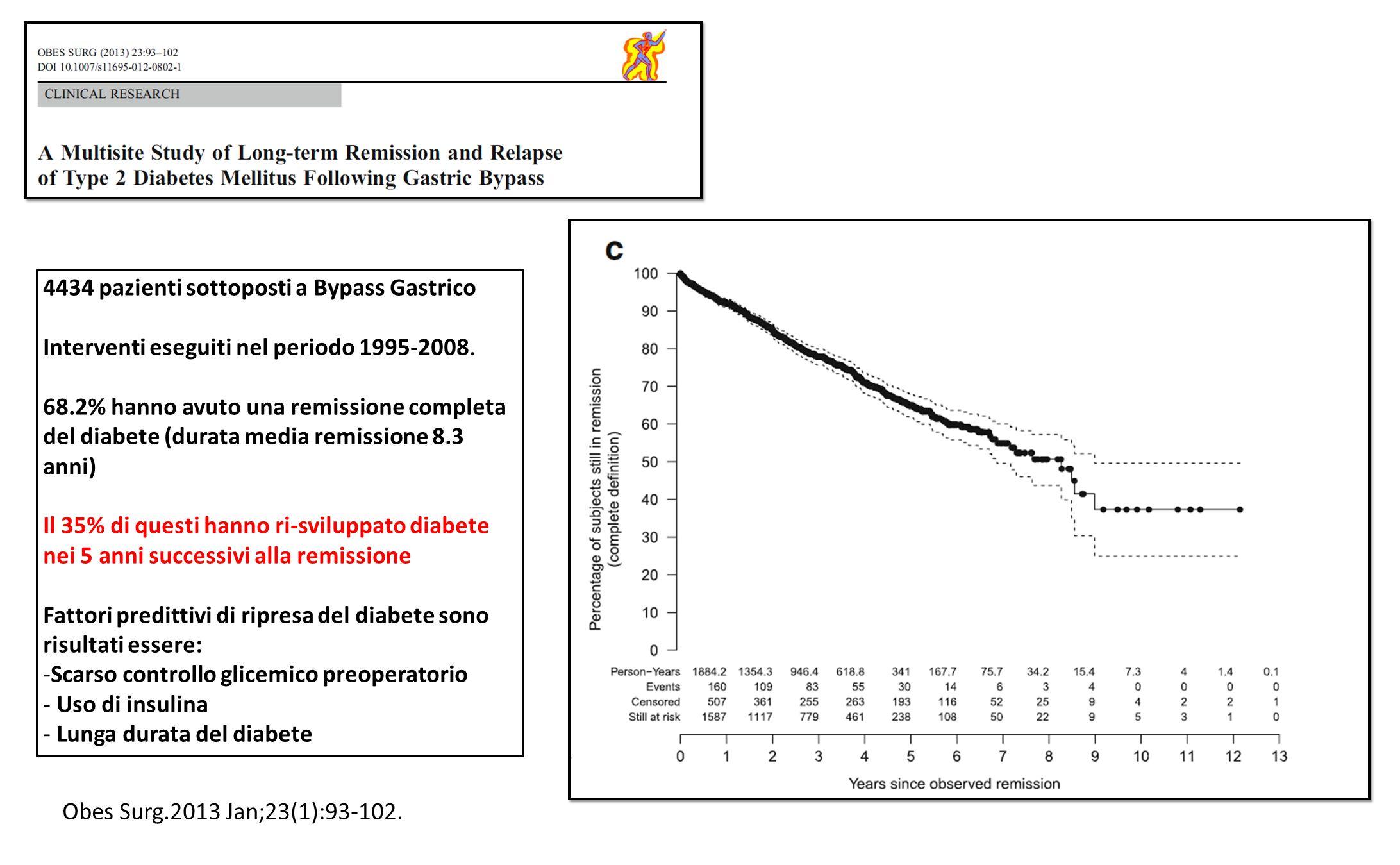 4434 pazienti sottoposti a Bypass Gastrico Interventi eseguiti nel periodo 1995-2008. 68.2% hanno avuto una remissione completa del diabete (durata me