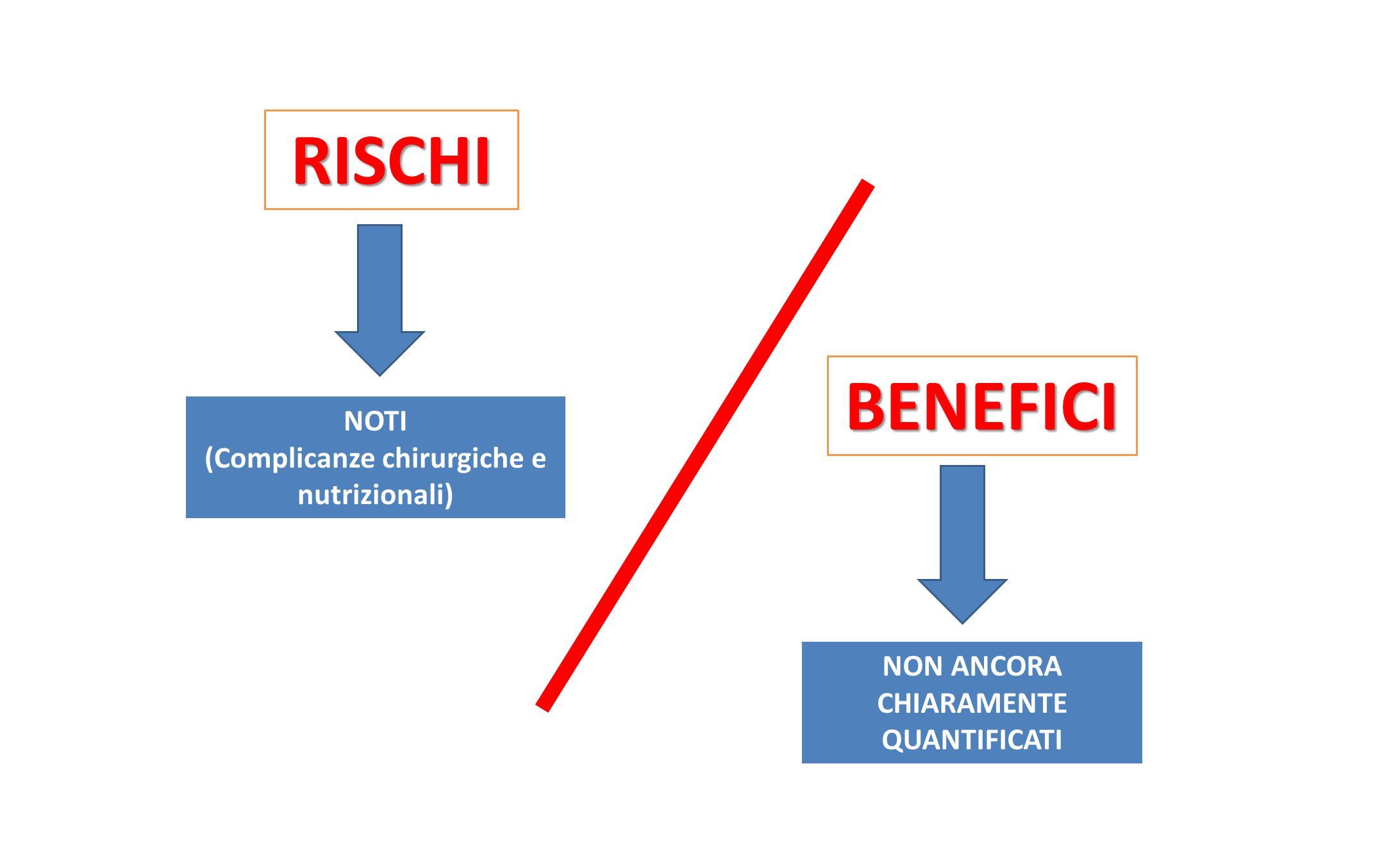 RISCHI BENEFICI NOTI (Complicanze chirurgiche e nutrizionali) NON ANCORA CHIARAMENTE QUANTIFICATI