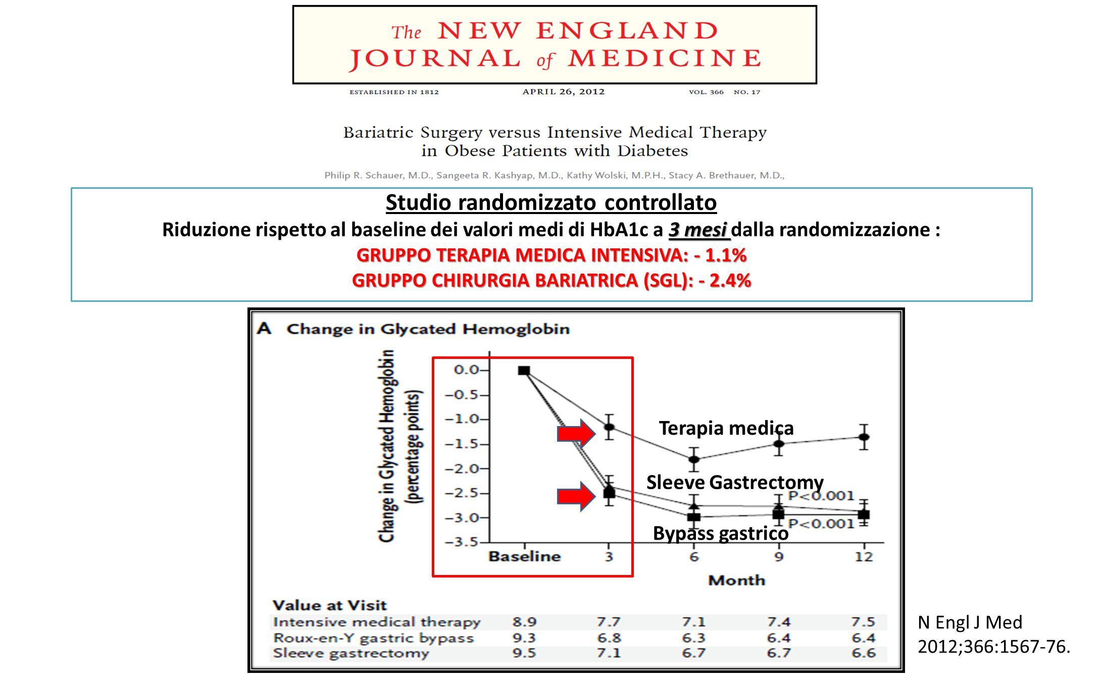 Studio randomizzato controllato 3 mesi Riduzione rispetto al baseline dei valori medi di HbA1c a 3 mesi dalla randomizzazione : GRUPPO TERAPIA MEDICA